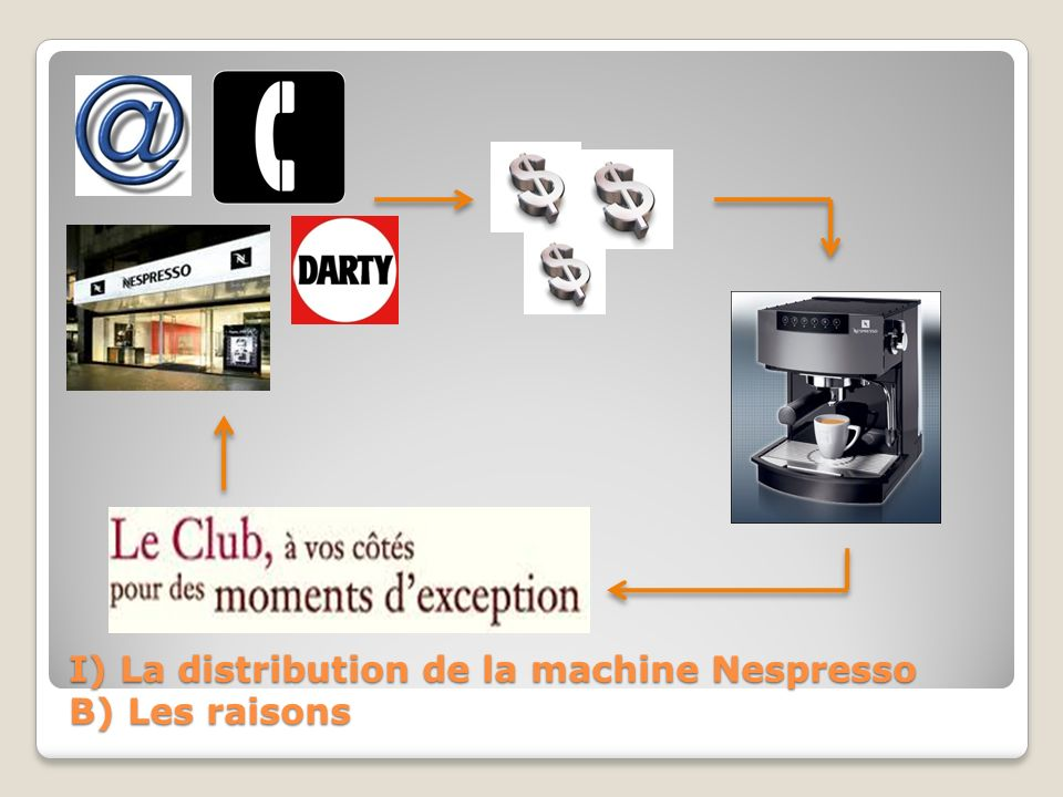I) La distribution de la machine Nespresso B) Les raisons