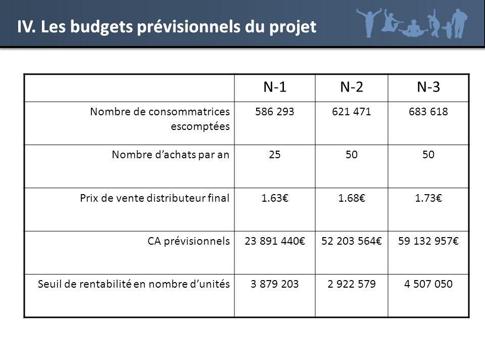 IV. Les budgets prévisionnels du projet