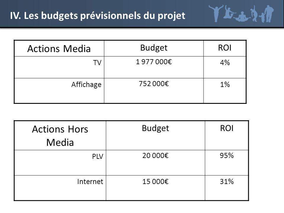IV. Les budgets prévisionnels du projet Actions Media