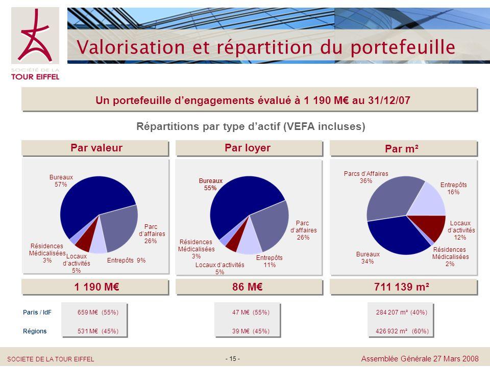 Valorisation et répartition du portefeuille