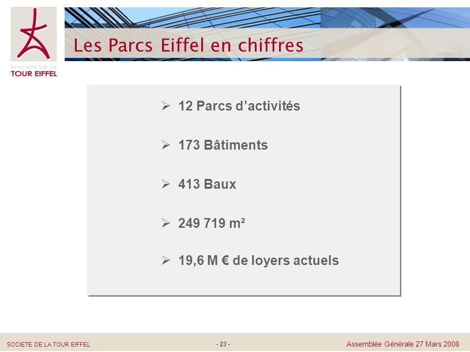 Les Parcs Eiffel en chiffres