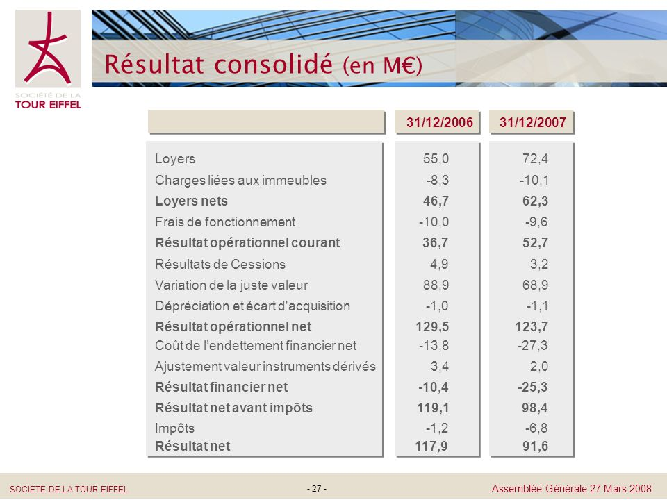 Résultat consolidé (en M€)