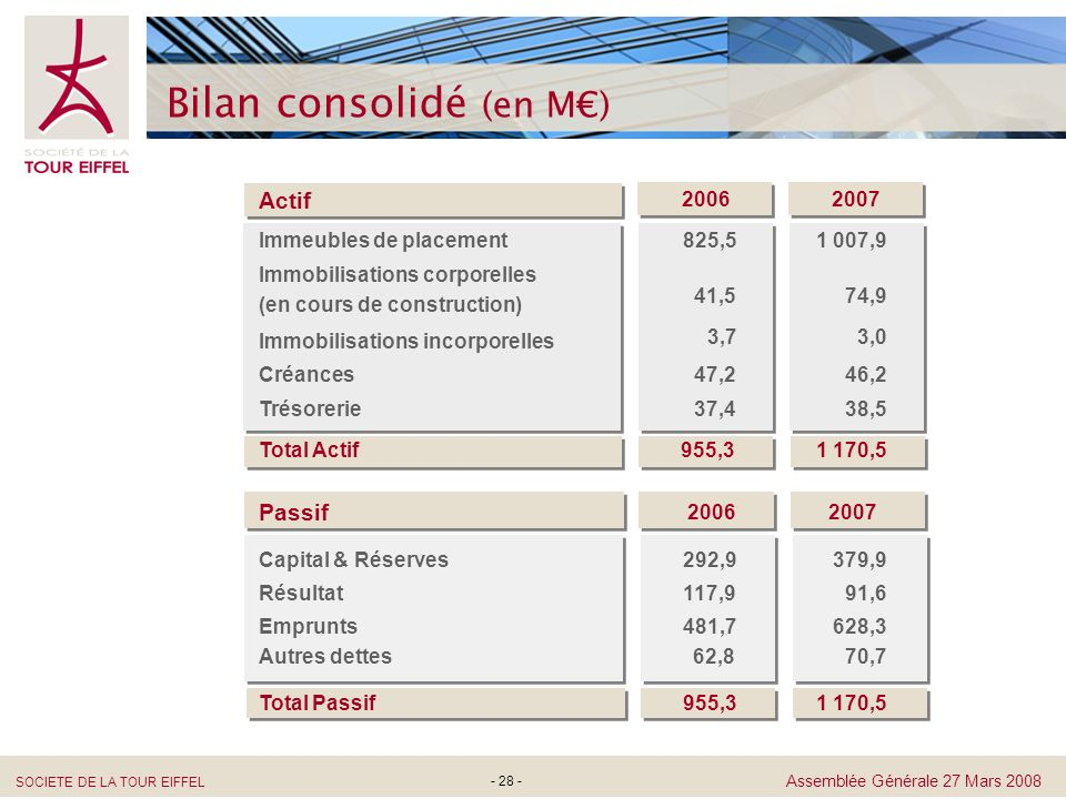 Bilan consolidé (en M€)
