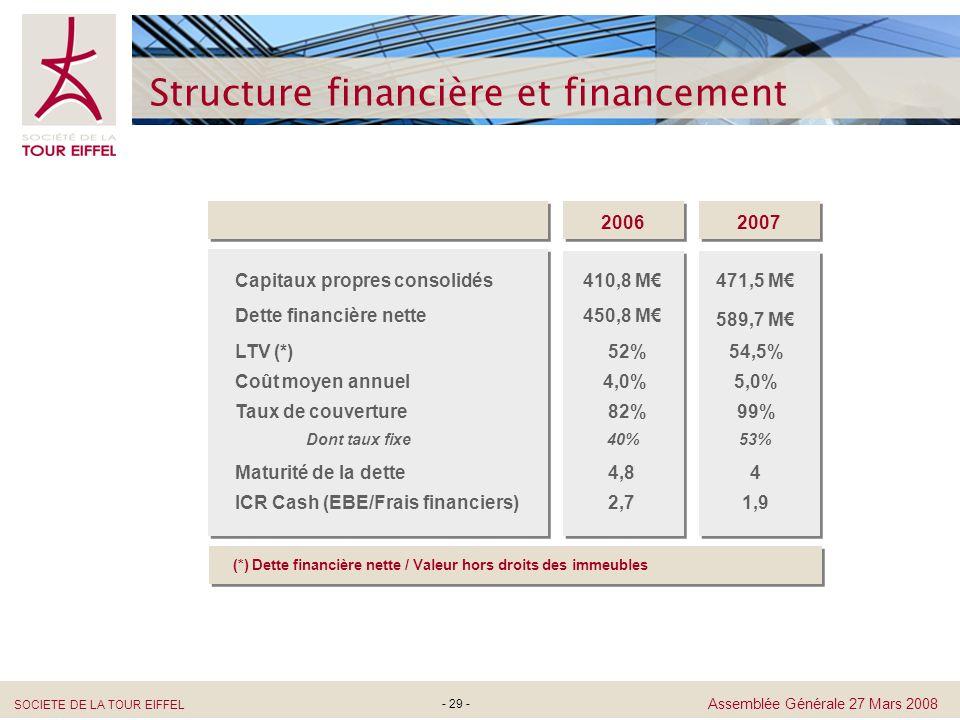 Structure financière et financement