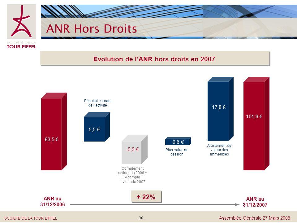 Evolution de l'ANR hors droits en 2007