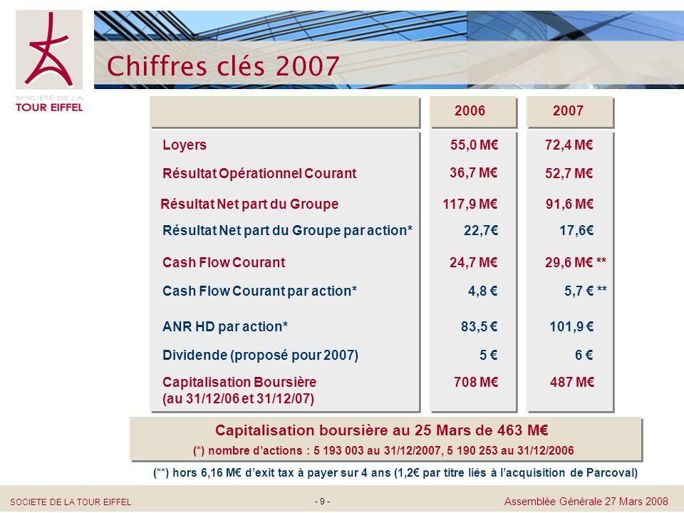 Capitalisation boursière au 25 Mars de 463 M€