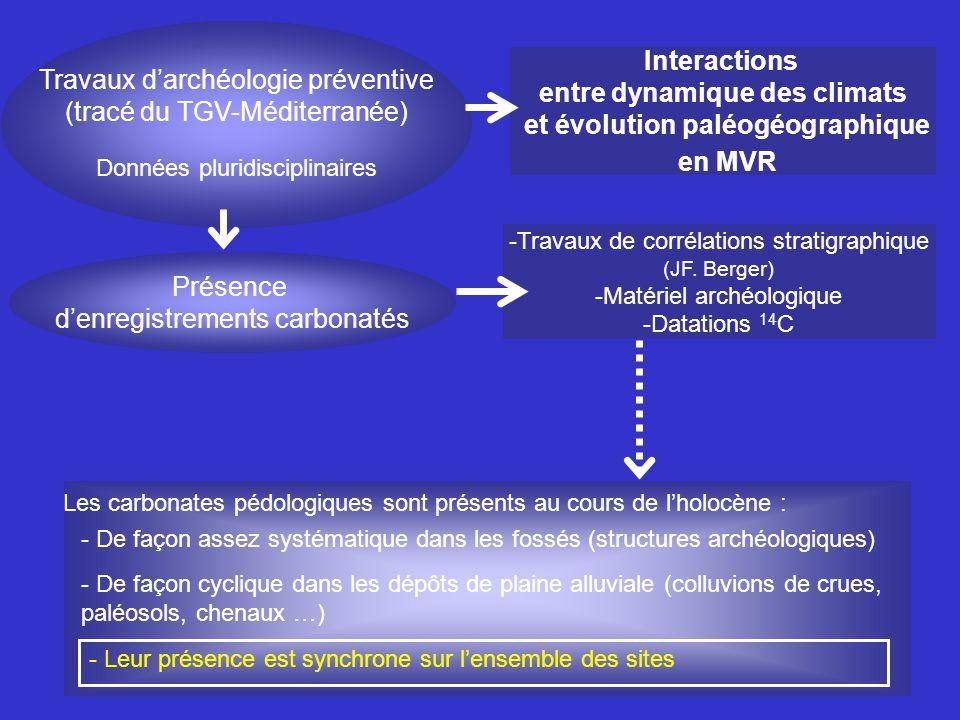 entre dynamique des climats et évolution paléogéographique