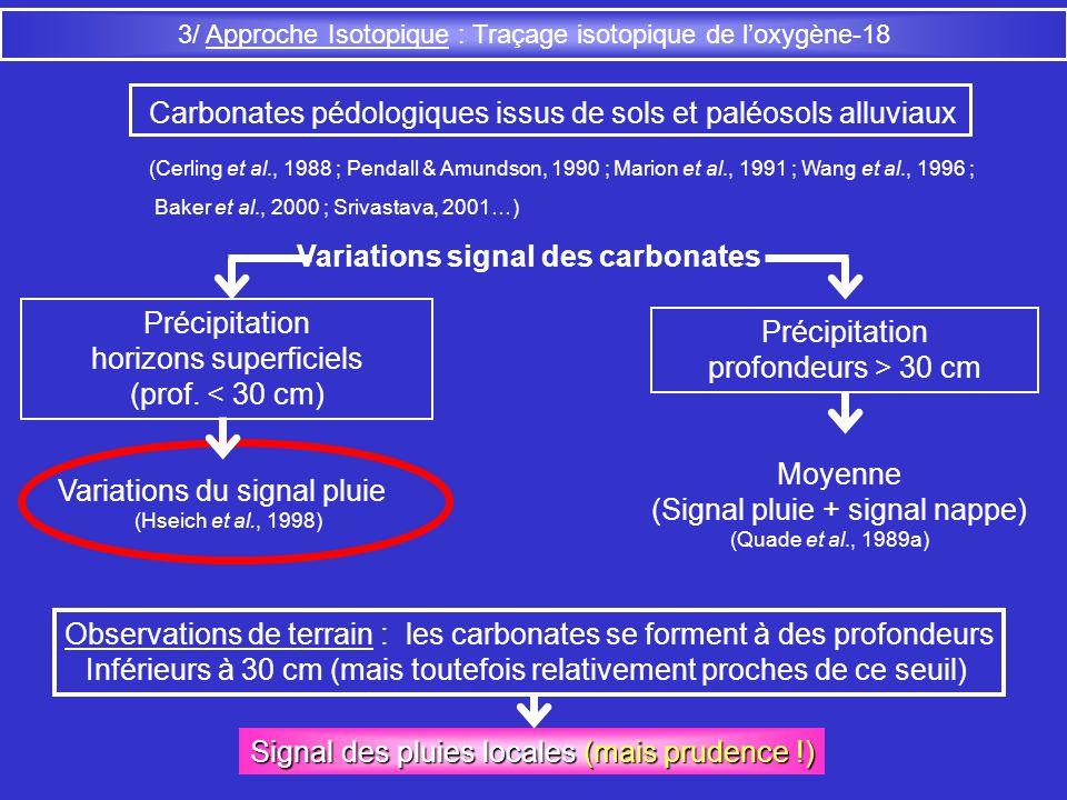 Carbonates pédologiques issus de sols et paléosols alluviaux