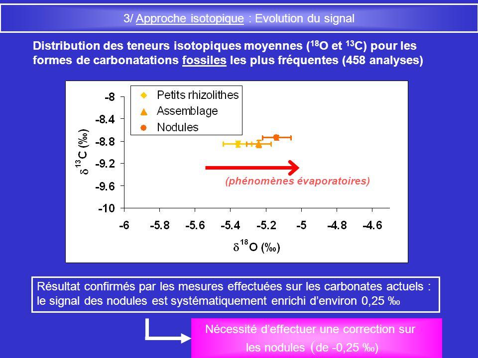 3/ Approche isotopique : Evolution du signal