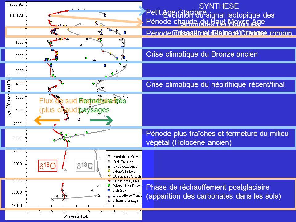 SYNTHESE Evolution du signal isotopique des carbonates pédologiques. (Tricastin et Plaine d'Orange)
