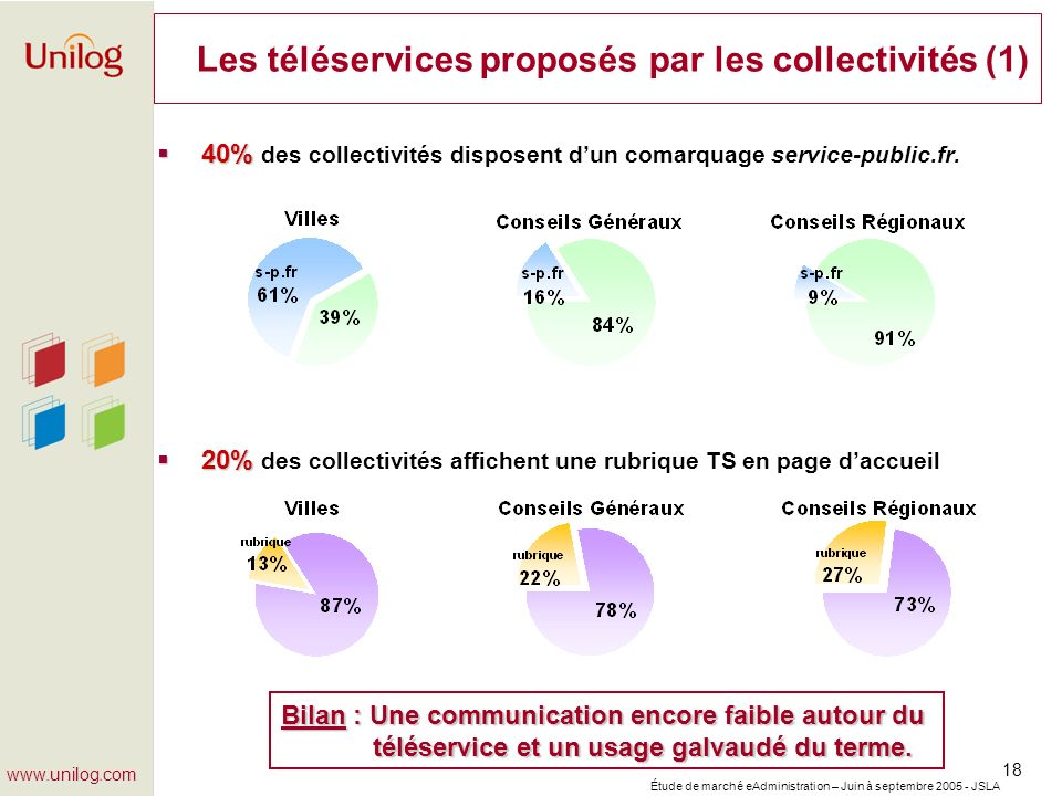 Les téléservices proposés par les collectivités (1)