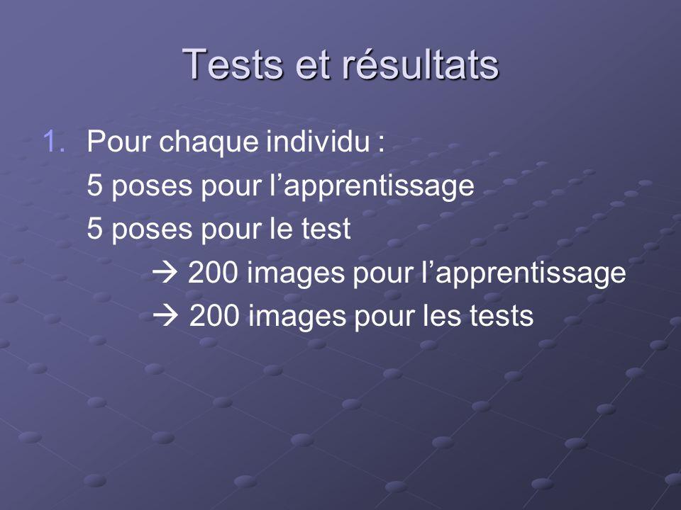 Tests et résultats Pour chaque individu : 5 poses pour l'apprentissage