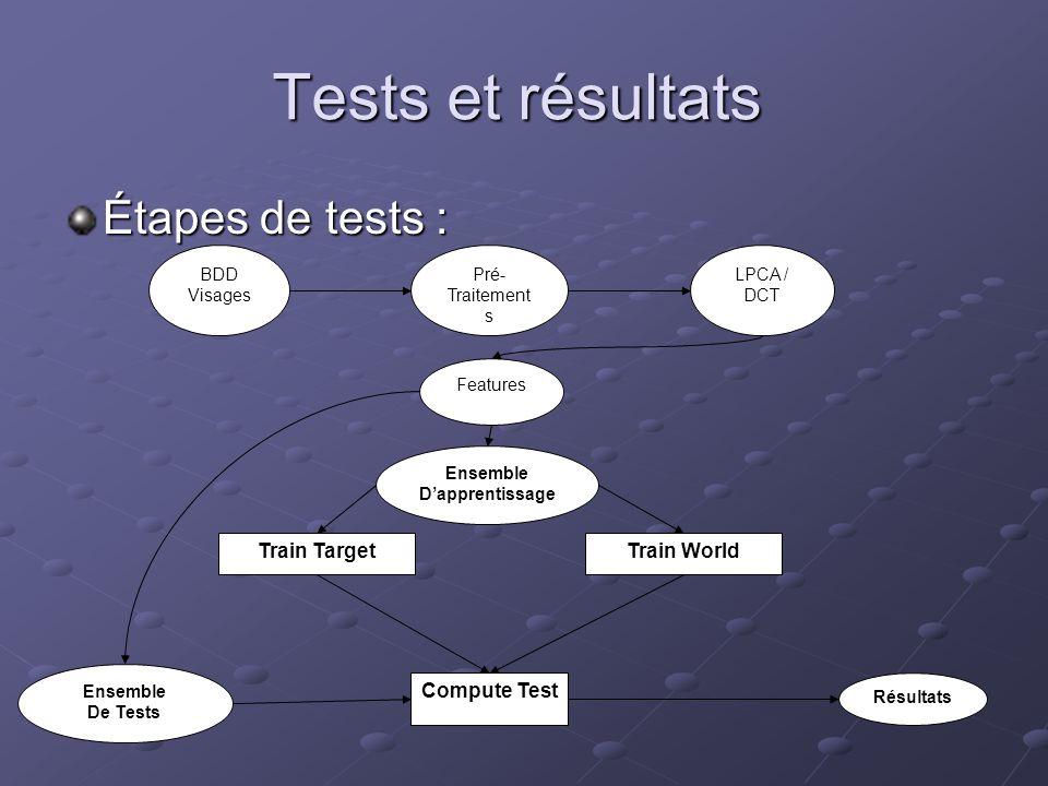 Tests et résultats Étapes de tests : Train Target Train World