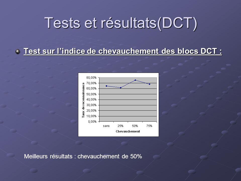 Tests et résultats(DCT)