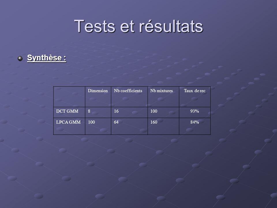 Tests et résultats Synthèse : Dimension Nb coefficients Nb mixtures