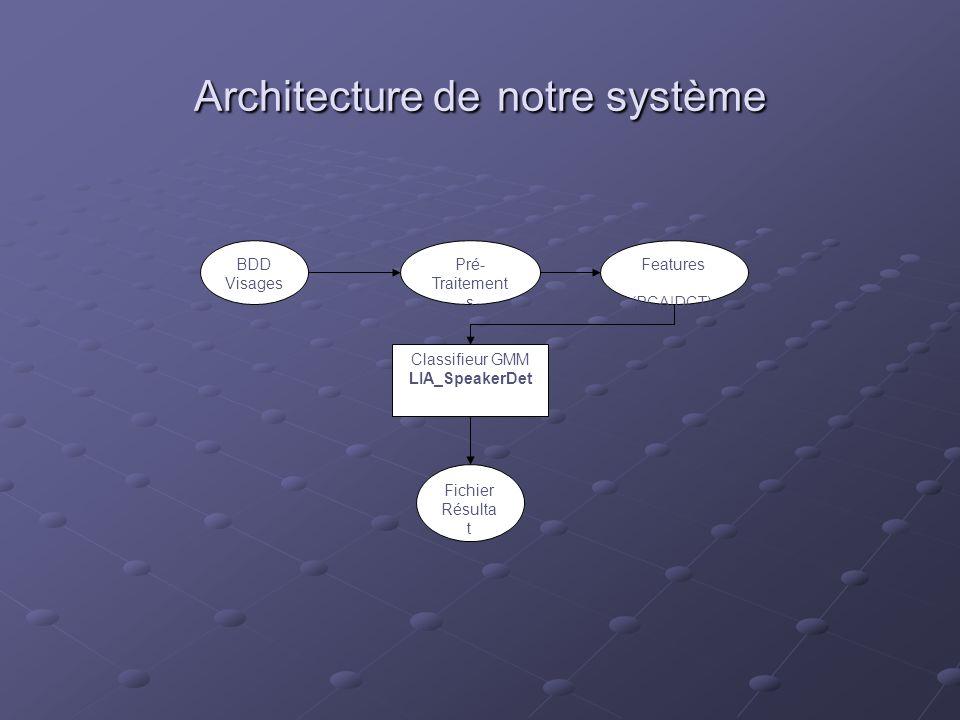 Architecture de notre système