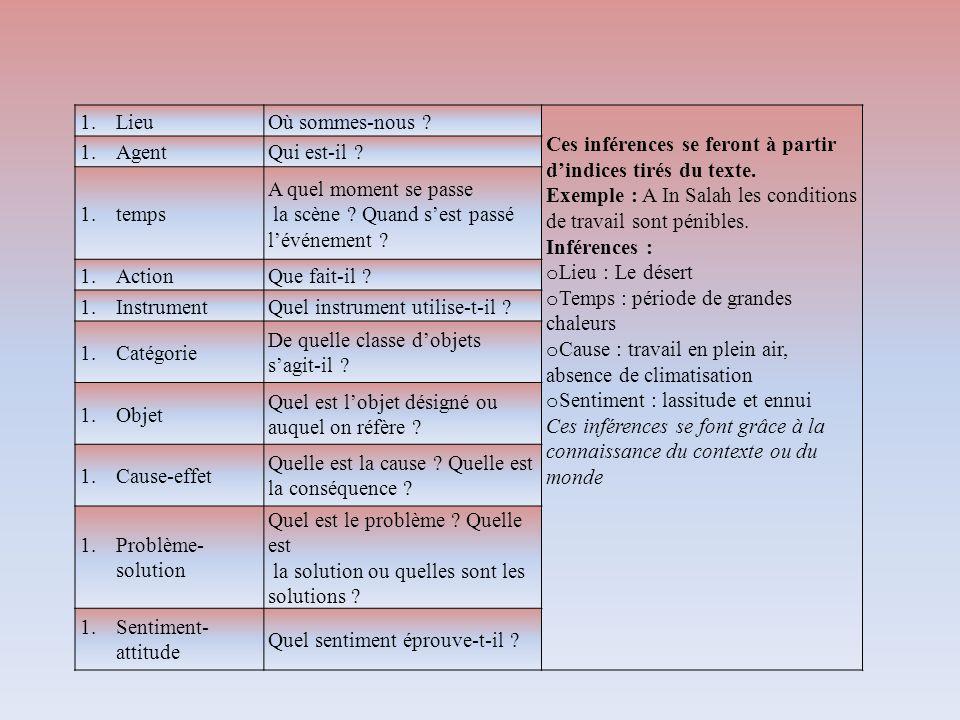 Lieu Où sommes-nous Ces inférences se feront à partir d'indices tirés du texte. Exemple : A In Salah les conditions de travail sont pénibles.