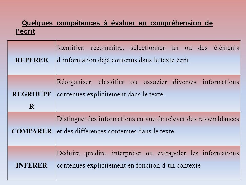 Quelques compétences à évaluer en compréhension de l'écrit