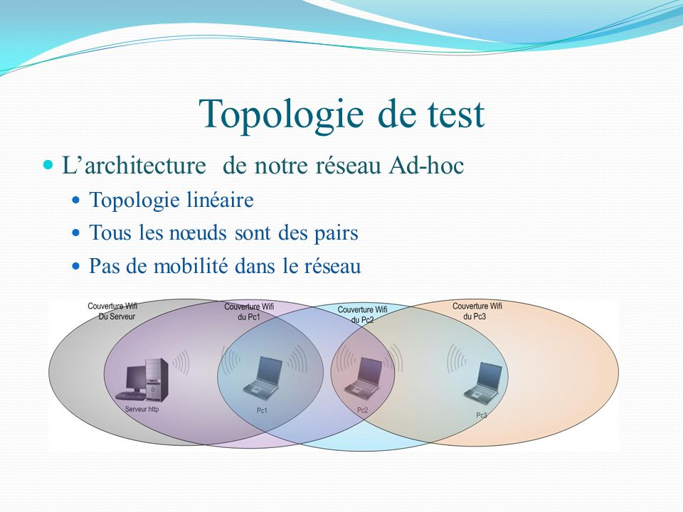 Topologie de test L'architecture de notre réseau Ad-hoc