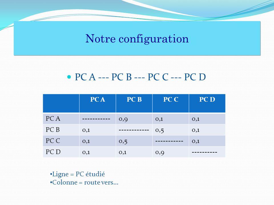 PC A --- PC B --- PC C --- PC D