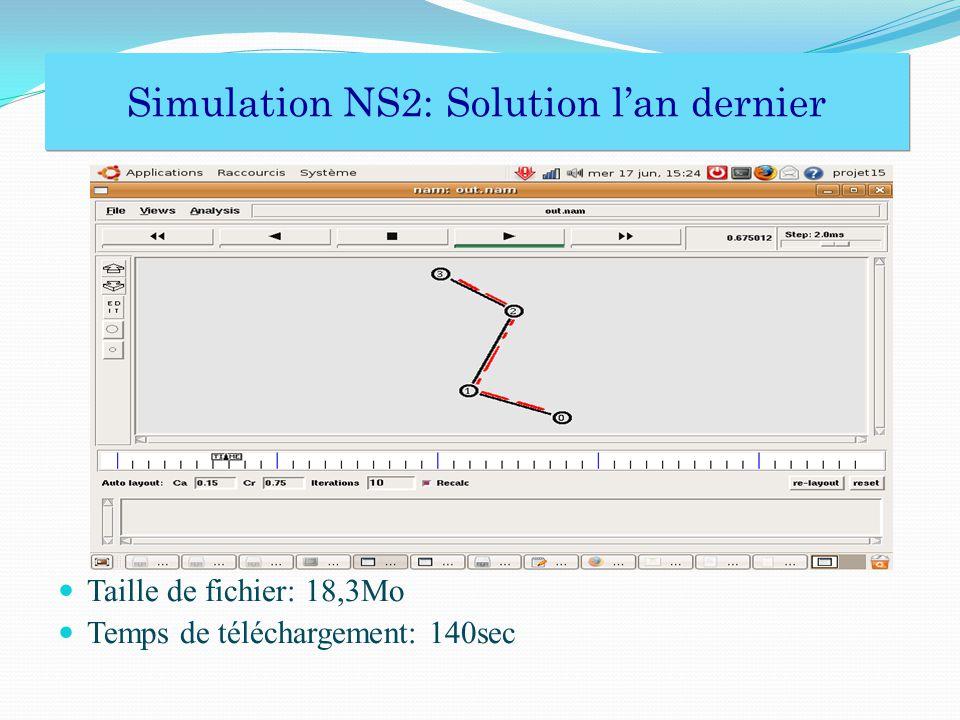 Simulation NS2: Solution l'an dernier