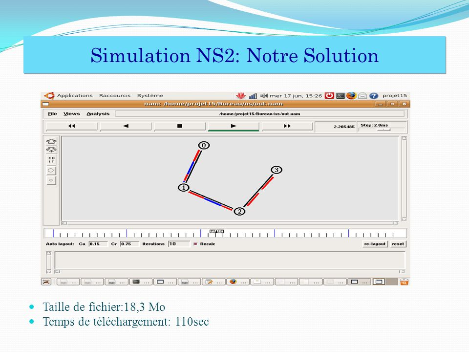 Simulation NS2: Notre Solution
