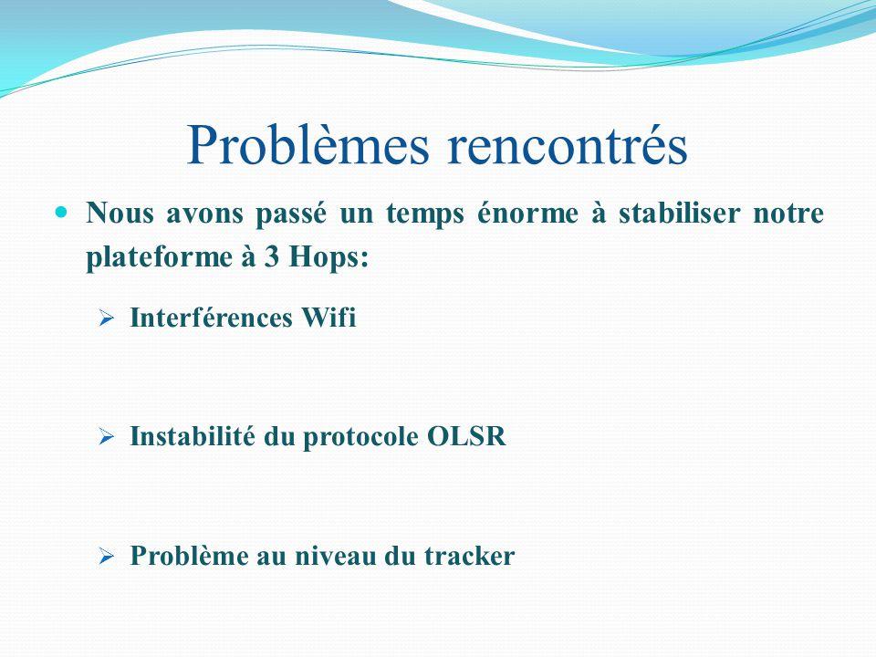 Problèmes rencontrés Nous avons passé un temps énorme à stabiliser notre plateforme à 3 Hops: Interférences Wifi.