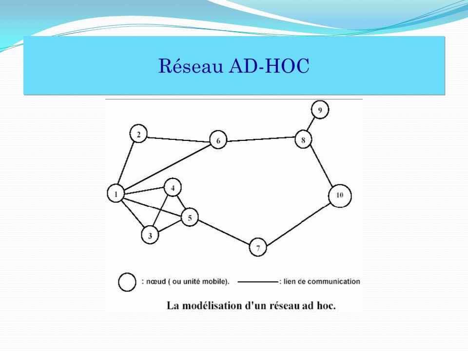 Réseau AD-HOC