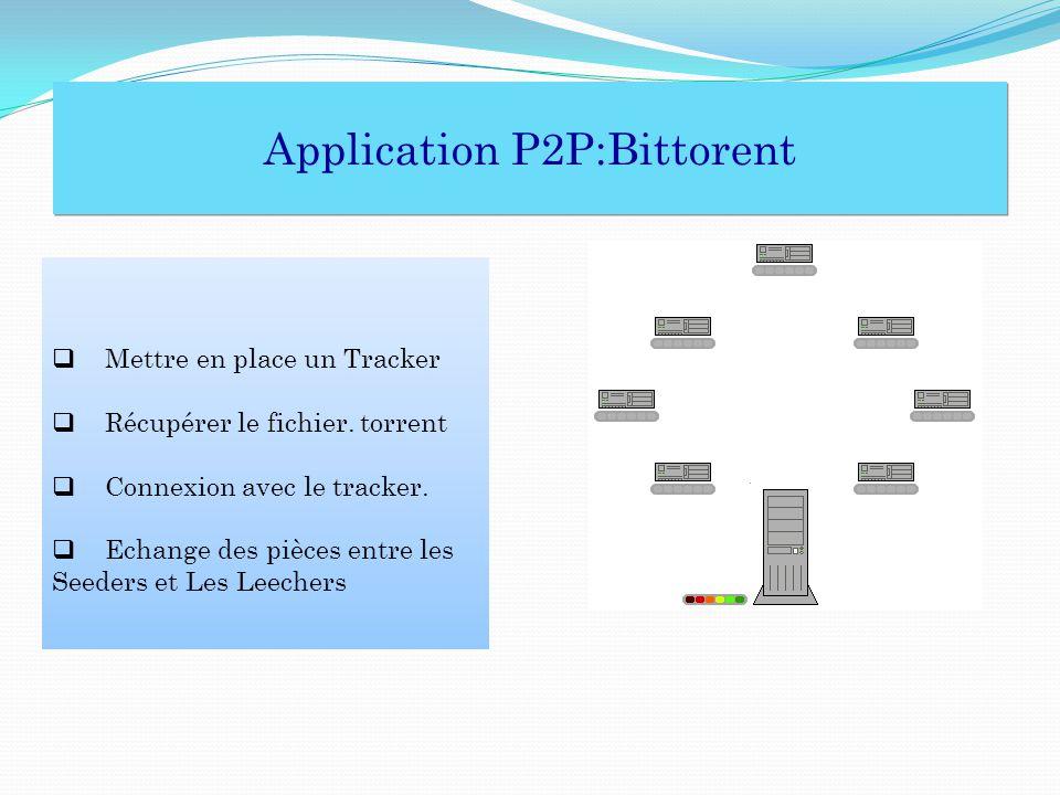 Application P2P:Bittorent