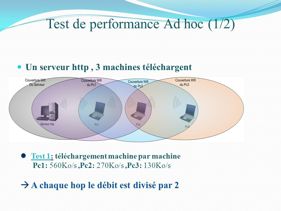 Test de performance Ad hoc (1/2)