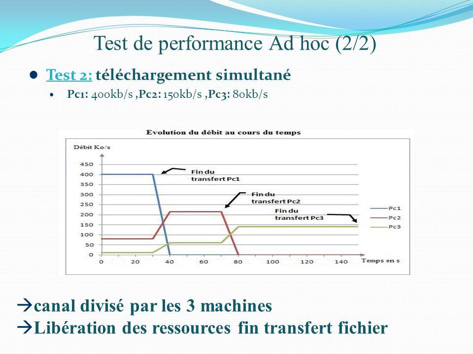 Test de performance Ad hoc (2/2)