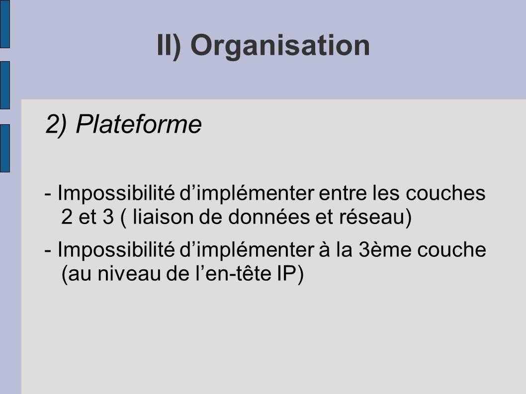II) Organisation 2) Plateforme