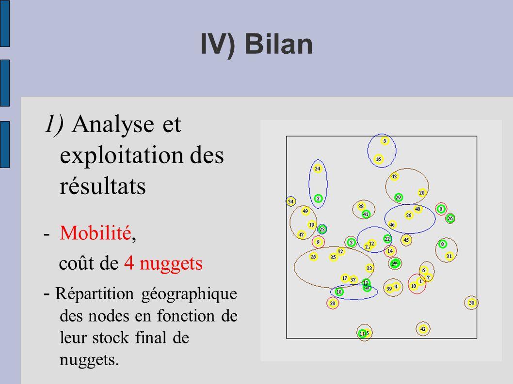 IV) Bilan 1) Analyse et exploitation des résultats Mobilité,