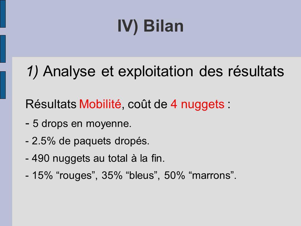 IV) Bilan 1) Analyse et exploitation des résultats