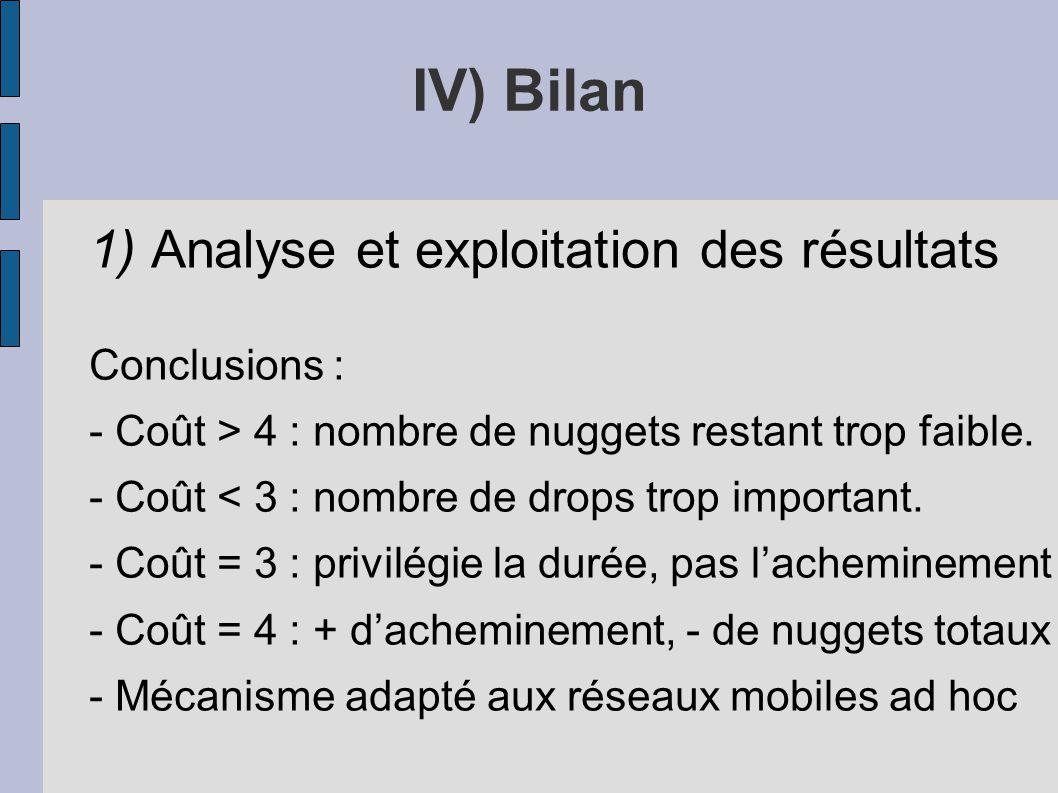 IV) Bilan 1) Analyse et exploitation des résultats Conclusions :