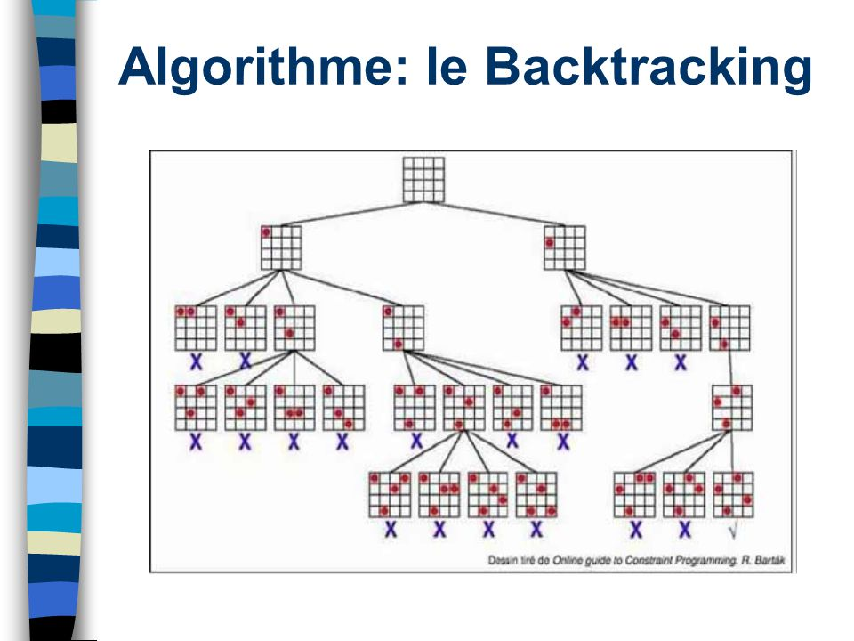 Algorithme: le Backtracking