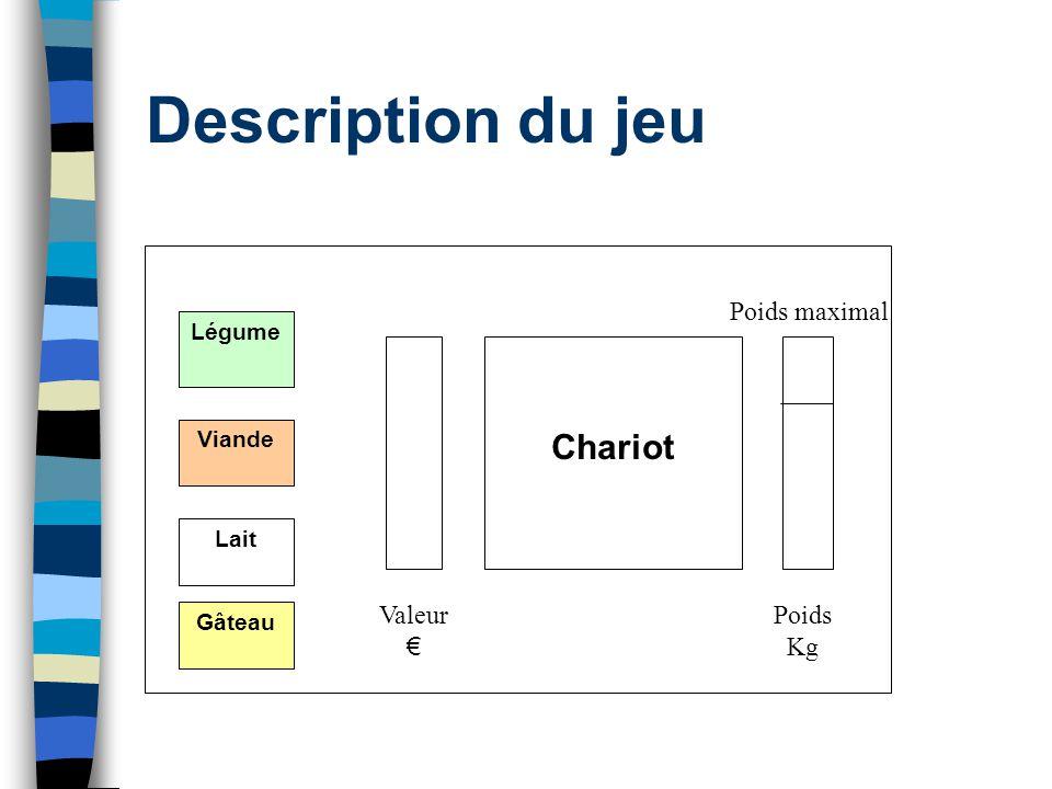Description du jeu Chariot Poids maximal Valeur € Poids Kg Légume