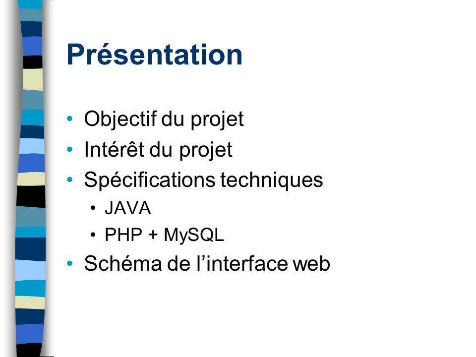 Présentation Objectif du projet Intérêt du projet