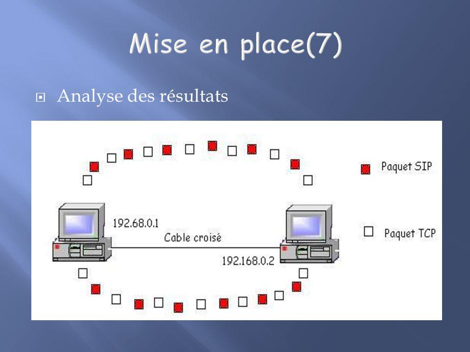 Mise en place(7) Analyse des résultats