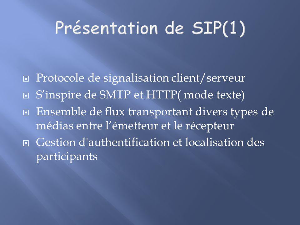 Présentation de SIP(1) Protocole de signalisation client/serveur