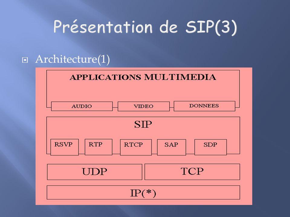 Présentation de SIP(3) Architecture(1)