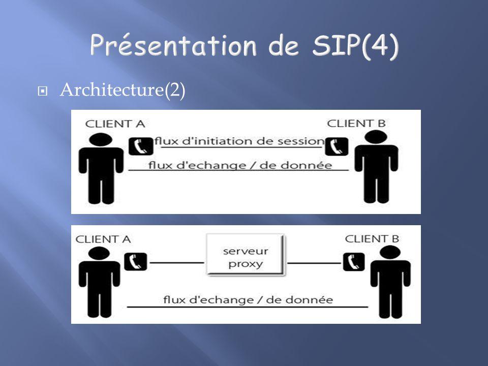 Présentation de SIP(4) Architecture(2)