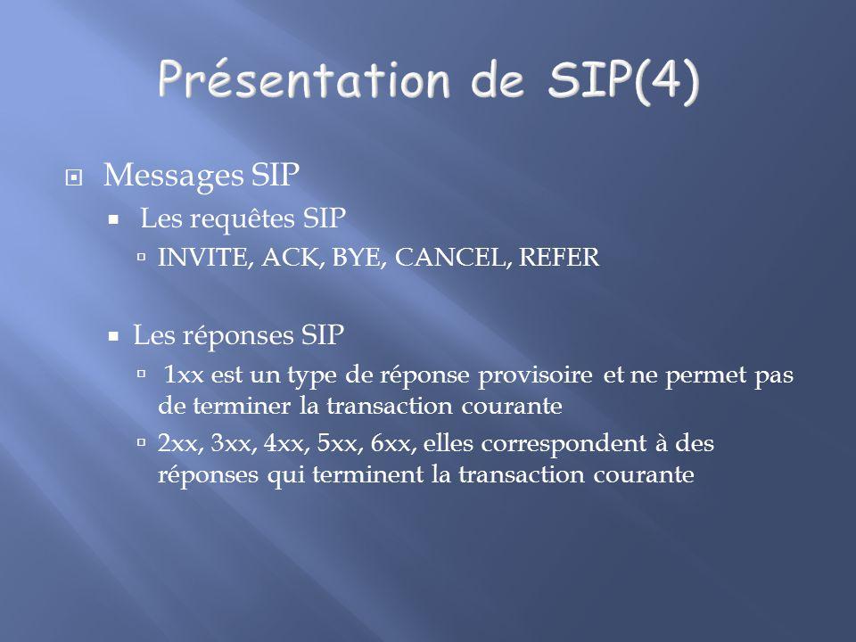 Présentation de SIP(4) Messages SIP Les requêtes SIP Les réponses SIP