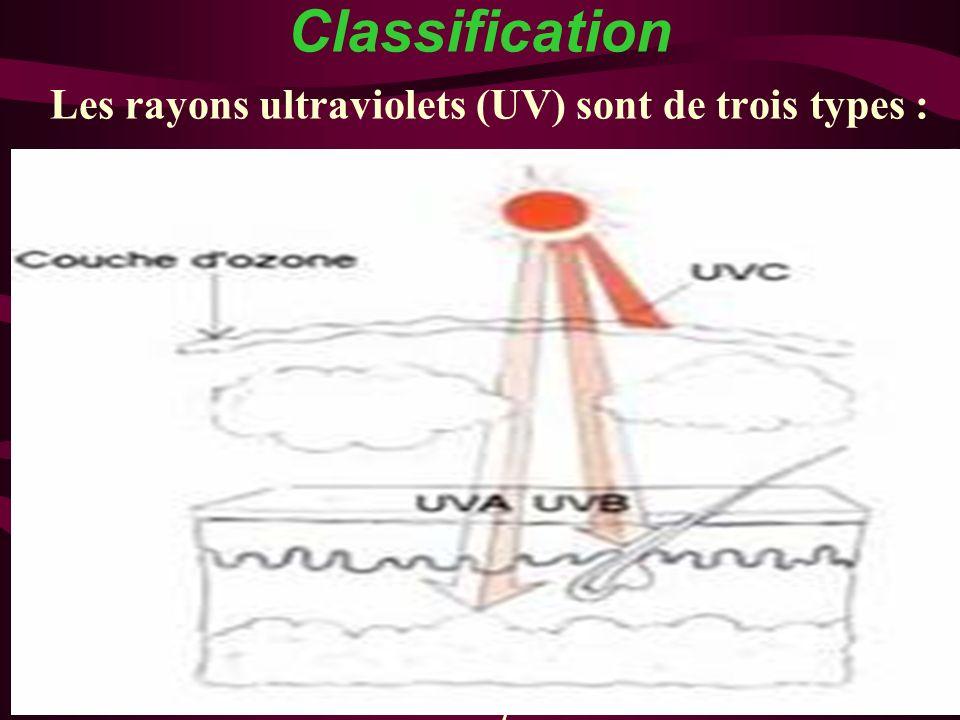Les rayons ultraviolets (UV) sont de trois types :