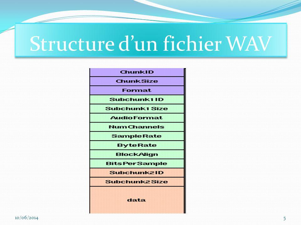 Structure d'un fichier WAV