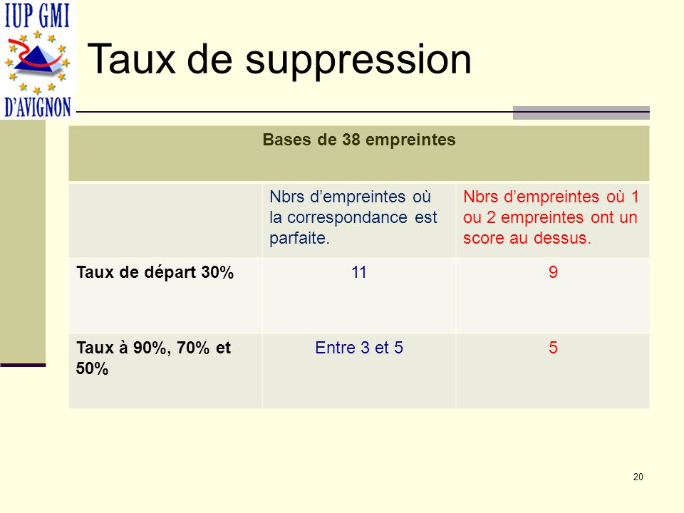 Taux de suppression Bases de 38 empreintes
