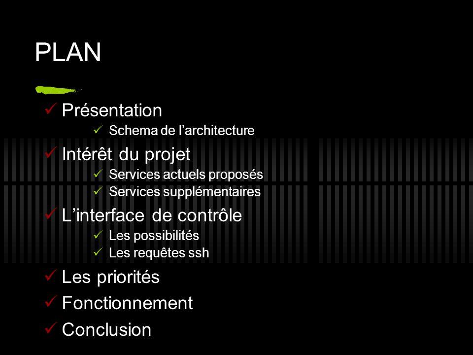 PLAN Présentation Intérêt du projet L'interface de contrôle