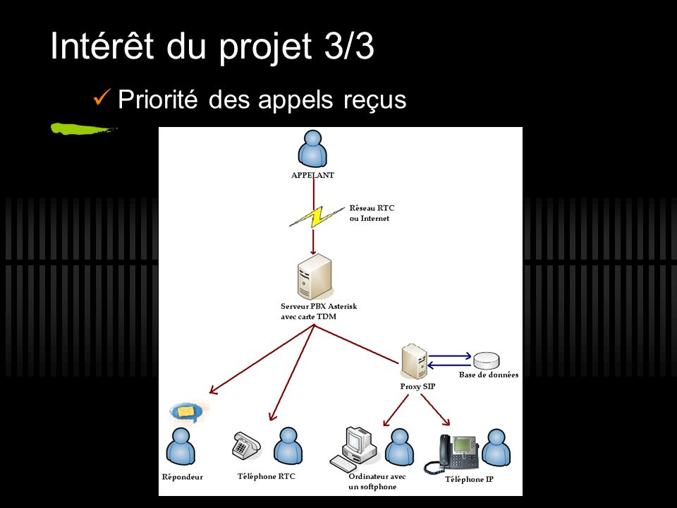 Intérêt du projet 3/3 Priorité des appels reçus