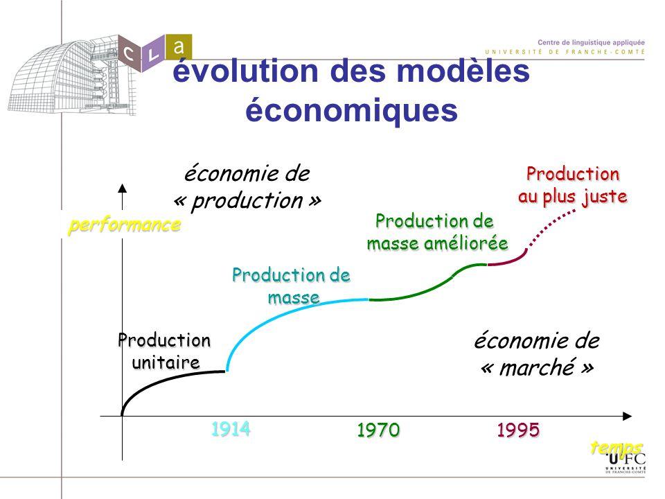 évolution des modèles économiques