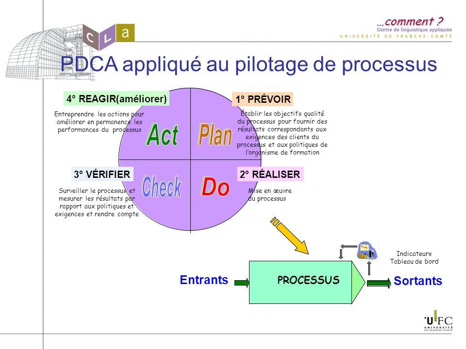 PDCA appliqué au pilotage de processus